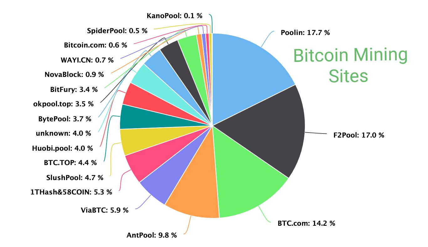 Bitcoin mining sites