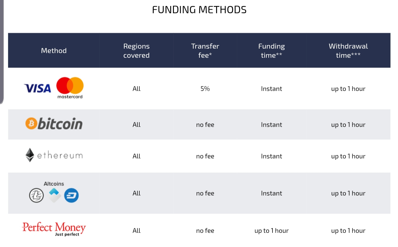 Funding methods