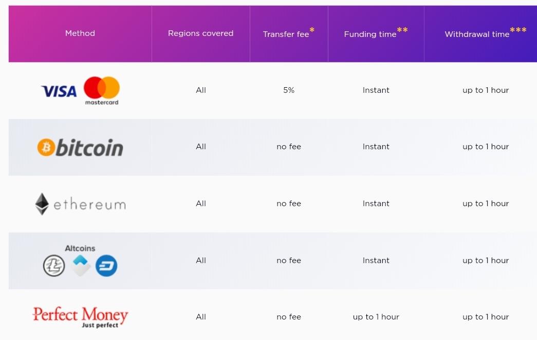 Iqcent payment methods