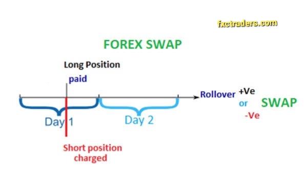 Forex Swaps