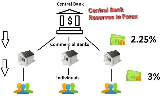 Central bank reserves